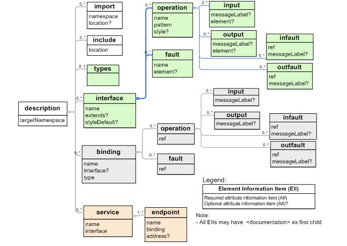 Web services soap em java pdf